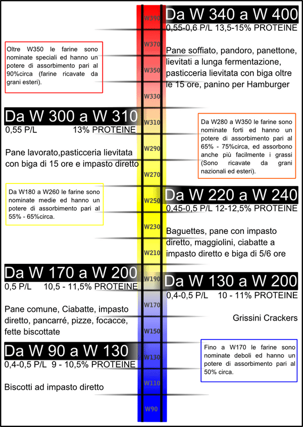 Figure showing the strength of Flour according to European rating system